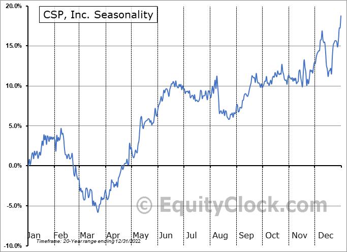 CSP, Inc. (NASD:CSPI) Seasonal Chart