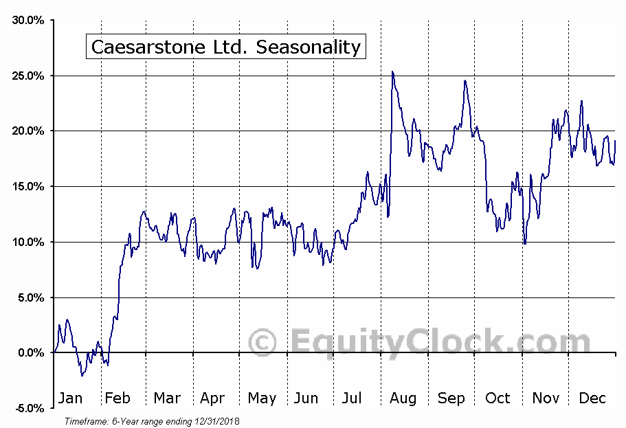 Caesarstone Ltd. (NASD:CSTE) Seasonal Chart