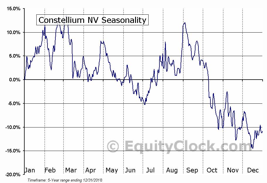 Constellium NV (NYSE:CSTM) Seasonal Chart