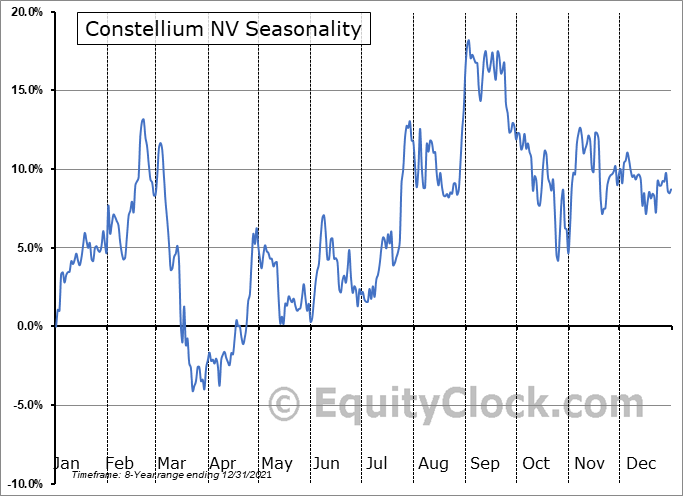 Constellium NV (NYSE:CSTM) Seasonal Chart