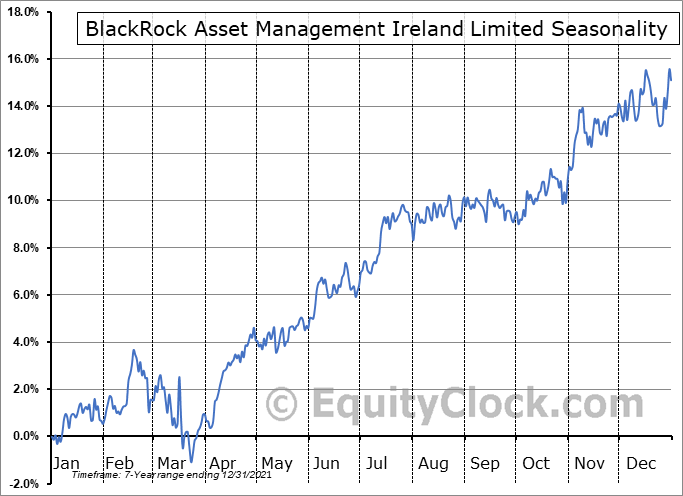 BlackRock Asset Management Ireland Limited (OTCMKT:CSTNL) Seasonal Chart