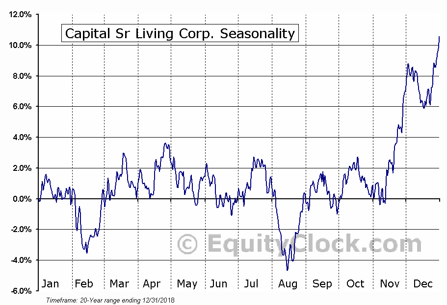 Capital Sr Living Corp. (NYSE:CSU) Seasonal Chart