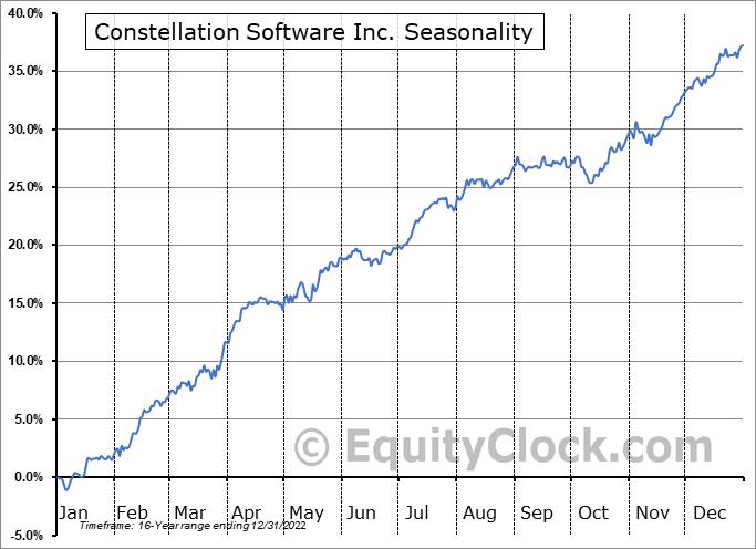 Constellation Software Inc. (TSE:CSU.TO) Seasonal Chart