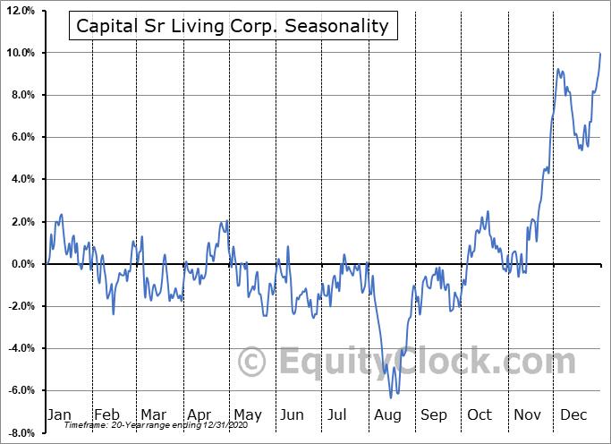 Capital Sr Living Corp. (NYSE:CSU) Seasonal Chart