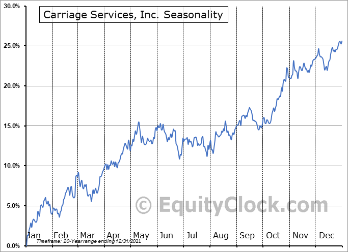 Carriage Services, Inc. (NYSE:CSV) Seasonal Chart