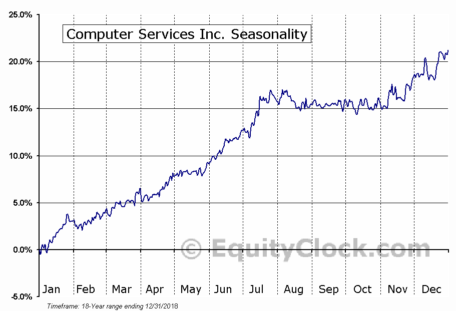 Computer Services Inc. (OTCMKT:CSVI) Seasonal Chart