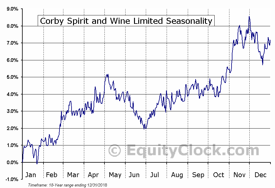 Corby Spirit and Wine Limited (TSE:CSW/B.TO) Seasonal Chart