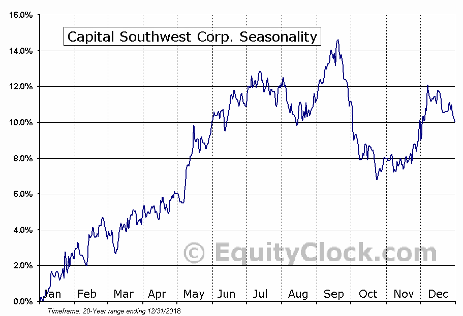 Capital Southwest Corp. (NASD:CSWC) Seasonal Chart