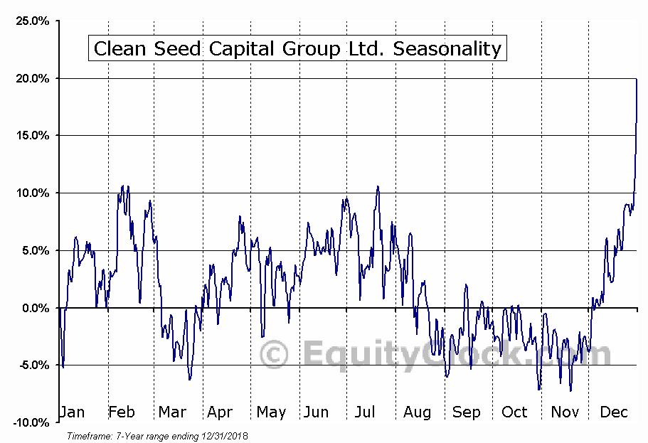 Clean Seed Capital Group Ltd. (TSXV:CSX.V) Seasonal Chart