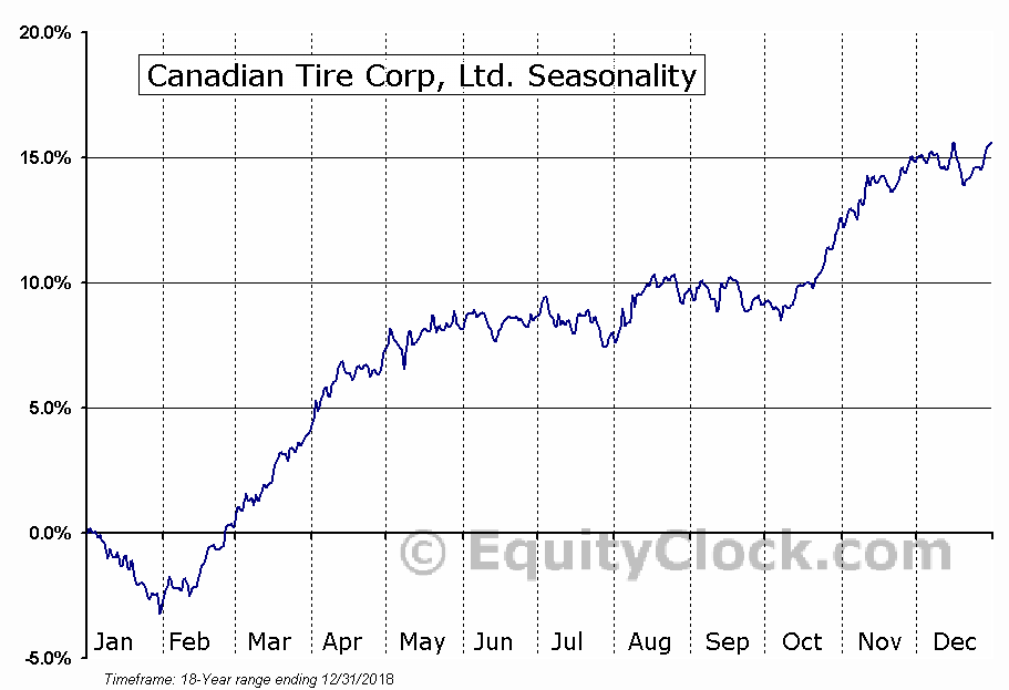 Canadian Tire Corp, Ltd. Seasonal Chart