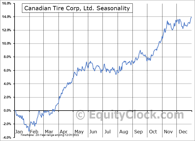 Canadian Tire Corp, Ltd. (TSE:CTC/A.TO) Seasonal Chart