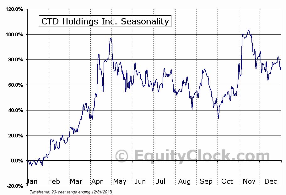 CTD Holdings Inc. (OTCMKT:CTDH) Seasonal Chart