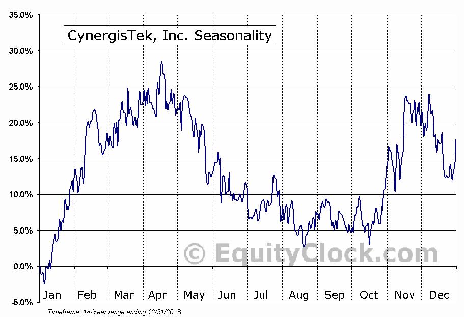 CynergisTek, Inc. (AMEX:CTEK) Seasonal Chart