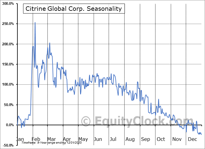 Citrine Global Corp. (OTCMKT:CTGL) Seasonal Chart
