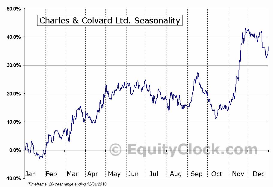 Charles & Colvard Ltd. (NASD:CTHR) Seasonal Chart