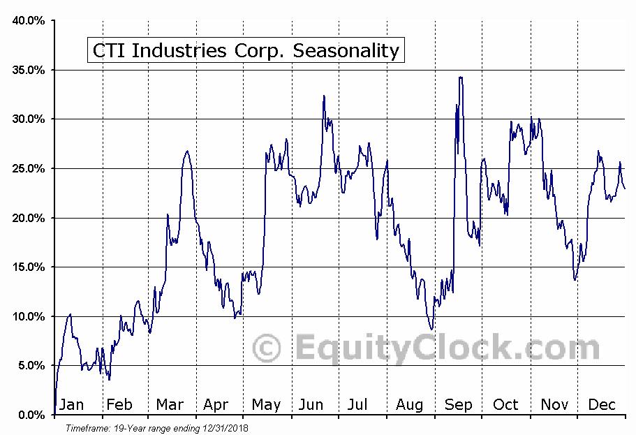 CTI Industries Corp. (NASD:CTIB) Seasonal Chart