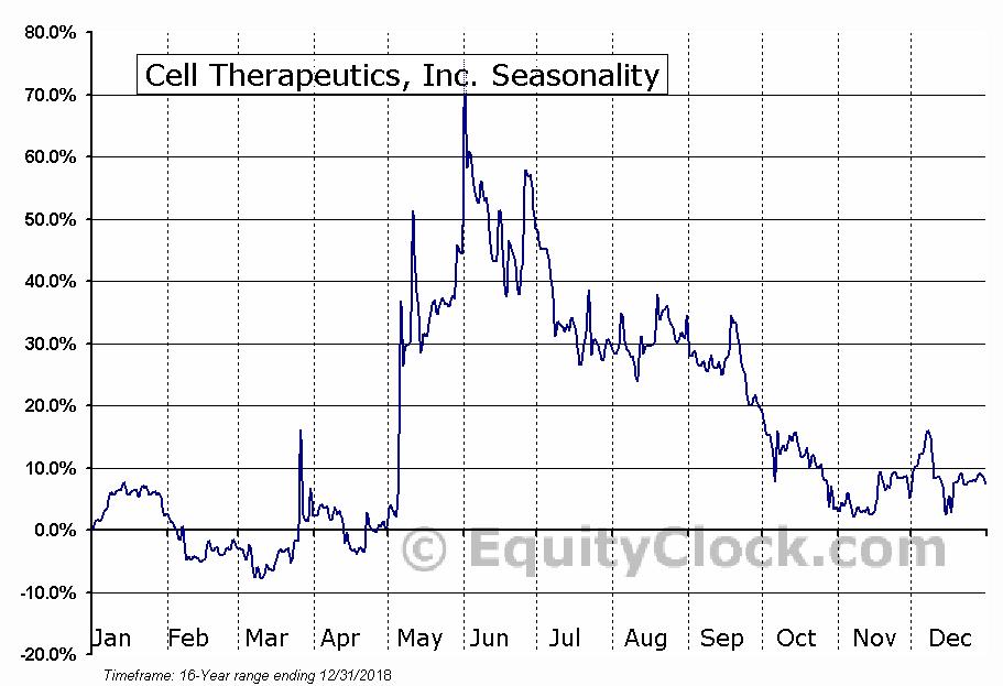 Cell Therapeutics, Inc. (NASD:CTIC) Seasonal Chart