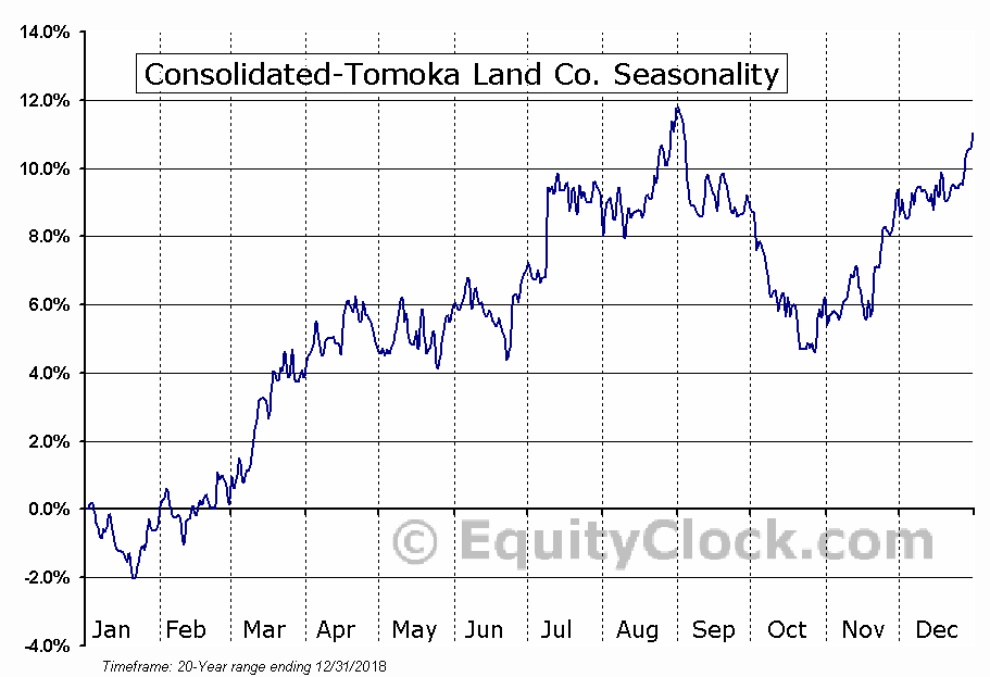 Consolidated-Tomoka Land Co. (AMEX:CTO) Seasonal Chart
