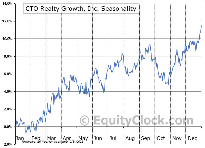 Consolidated-Tomoka Land Co. (AMEX:CTO) Seasonal Chart