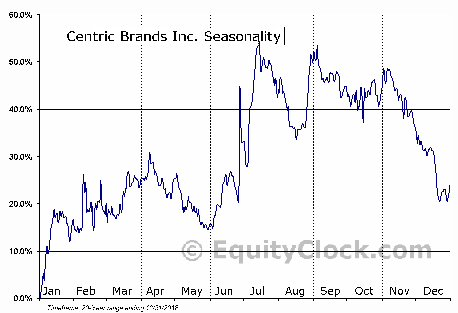 Centric Brands Inc. (NASD:CTRC) Seasonal Chart