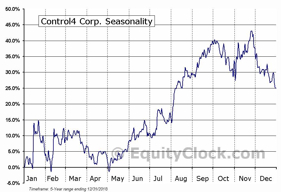 Control4 Corp. (NASD:CTRL) Seasonal Chart