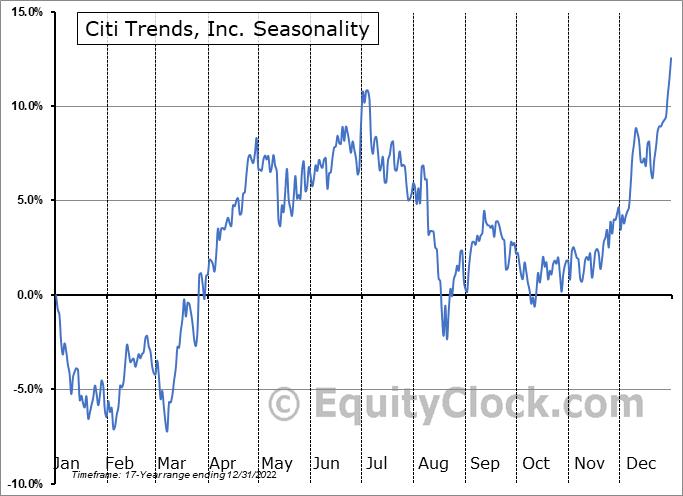 Citi Trends, Inc. (NASD:CTRN) Seasonal Chart