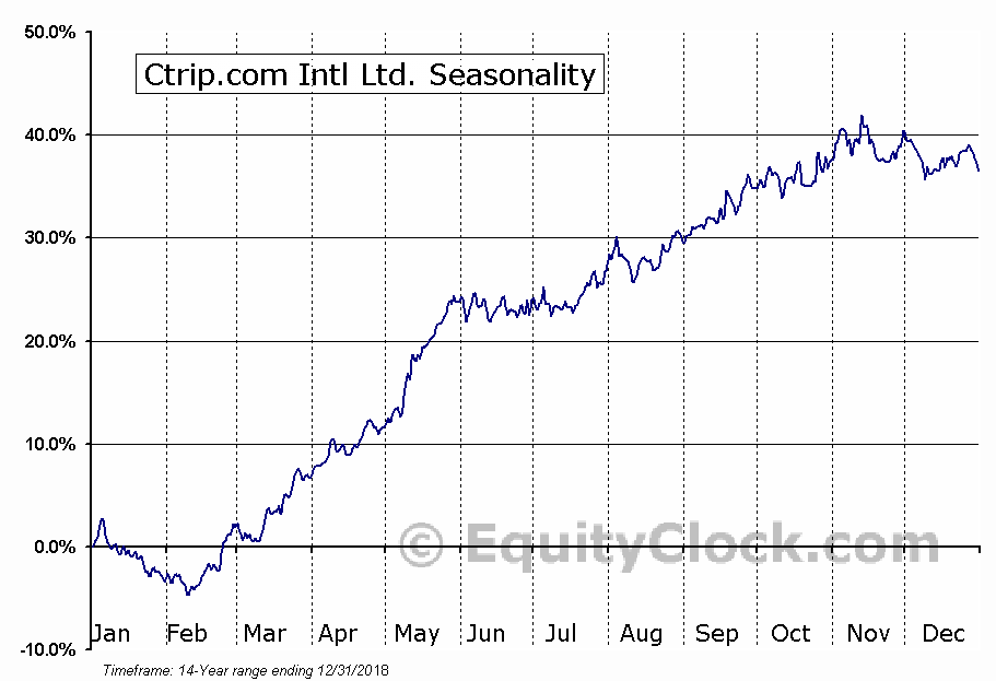 Ctrip.com Intl Ltd. (NASD:CTRP) Seasonal Chart