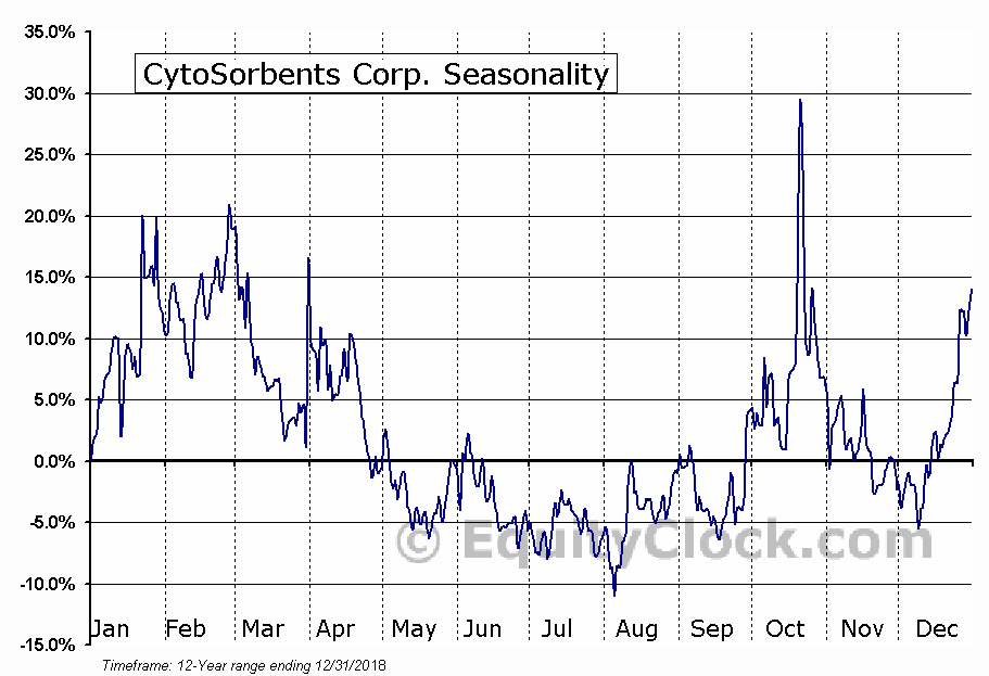 CytoSorbents Corp. (NASD:CTSO) Seasonal Chart