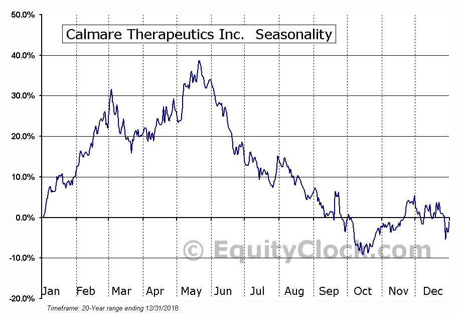 Calmare Therapeutics Inc. (OTCMKT:CTTC) Seasonal Chart