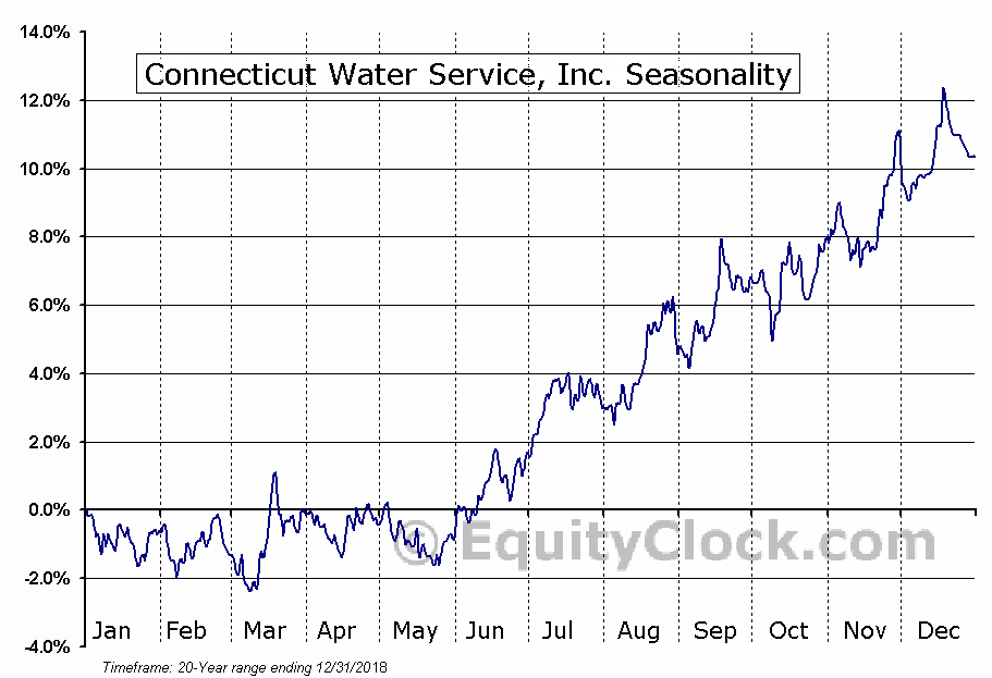 Connecticut Water Service, Inc. (NASD:CTWS) Seasonal Chart