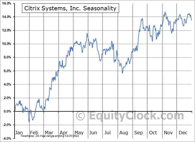 Citrix Systems, Inc. (NASD:CTXS) Seasonal Chart