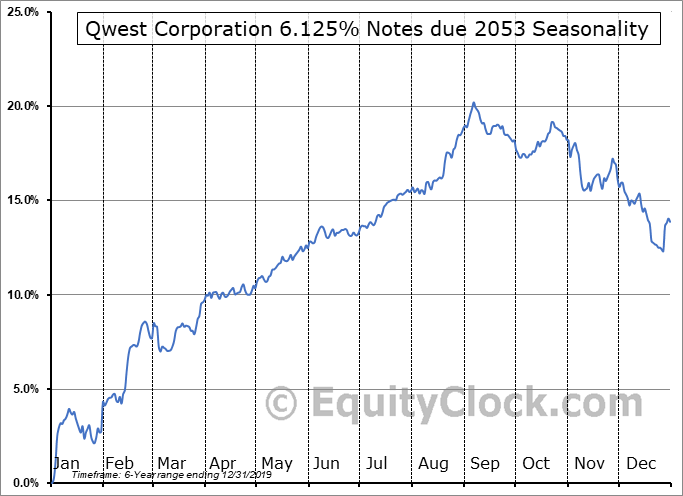 Qwest Corporation 6.125% Notes due 2053 (NYSE:CTY) Seasonal Chart