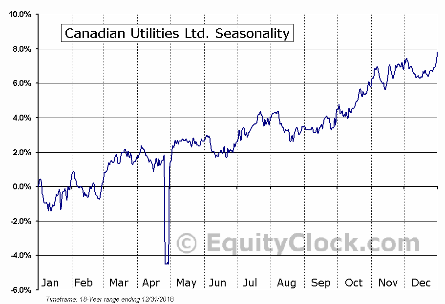 Canadian Utilities Ltd. (TSE:CU/X.TO) Seasonal Chart