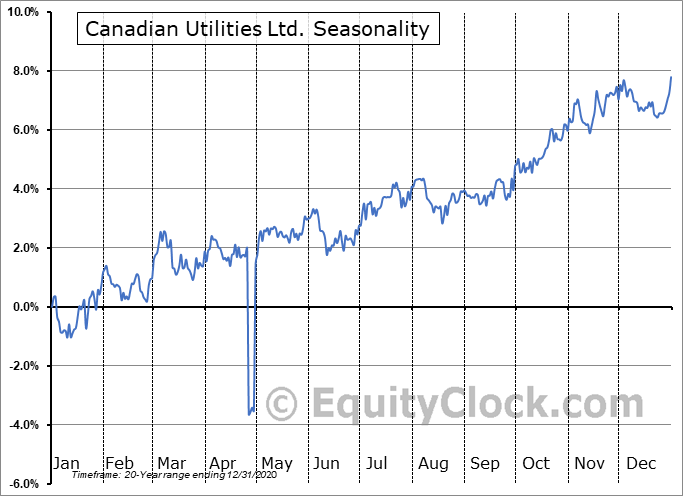 Canadian Utilities Ltd. (TSE:CU/X.TO) Seasonal Chart