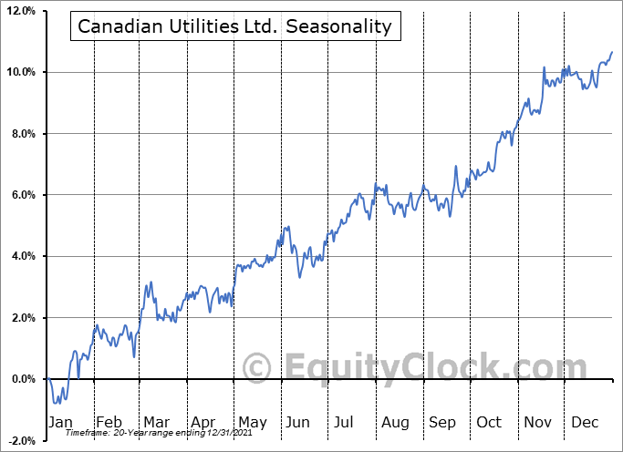 Canadian Utilities Ltd. (TSE:CU.TO) Seasonal Chart