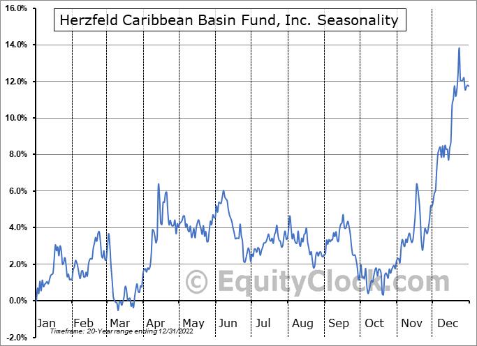 Herzfeld Caribbean Basin Fund, Inc. (NASD:CUBA) Seasonal Chart