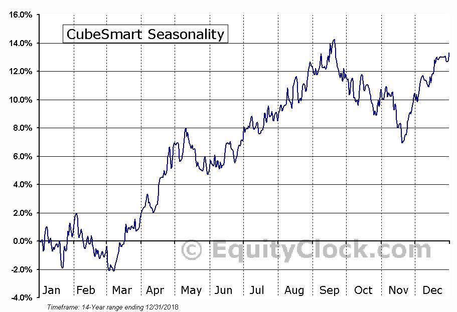 CubeSmart (NYSE:CUBE) Seasonal Chart