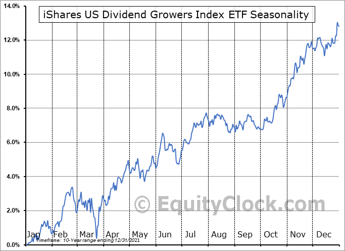 iShares US Dividend Growers Index ETF (CAD-Hedged) (TSE:CUD.TO) Seasonal Chart