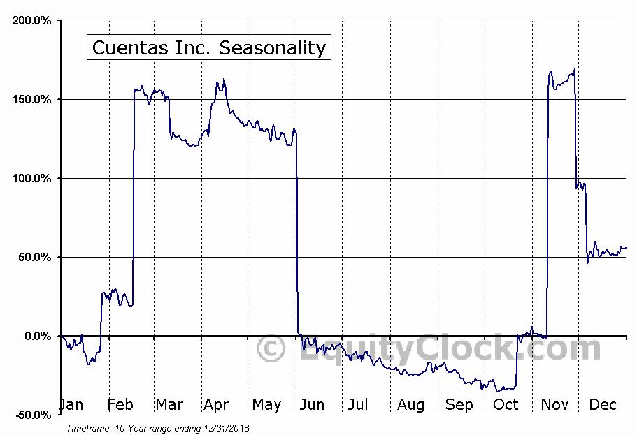 Cuentas Inc. (OTCMKT:CUEN) Seasonal Chart