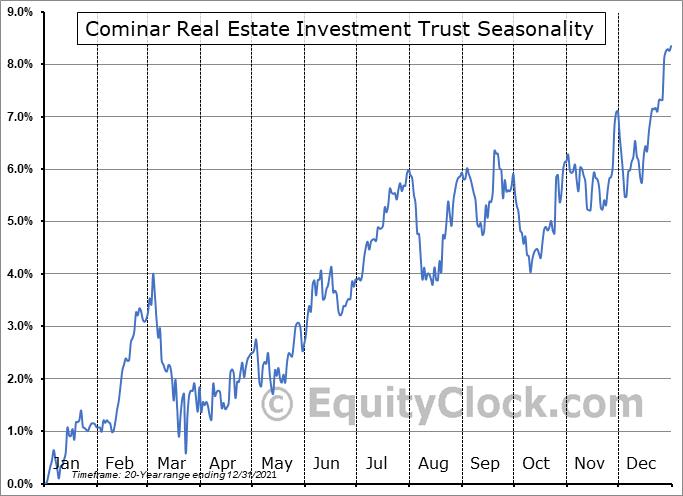 Cominar Real Estate Investment Trust (TSE:CUF/UN.TO) Seasonal Chart