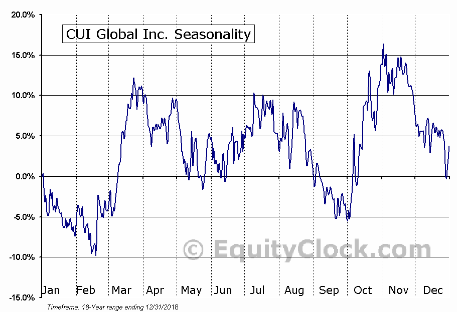 CUI Global Inc. (NASD:CUI) Seasonal Chart