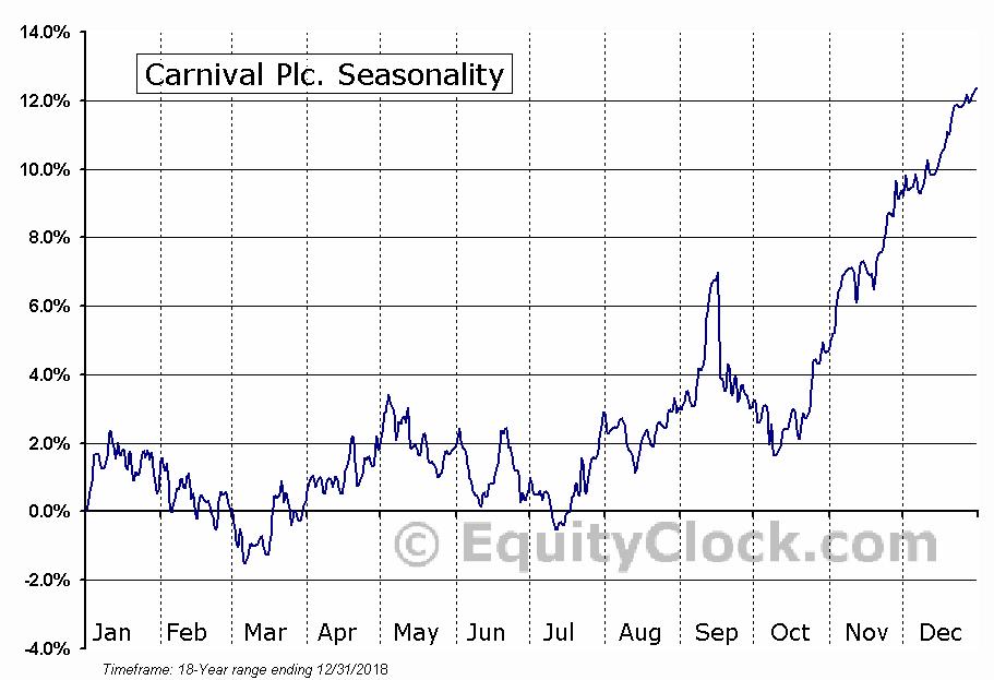 Carnival Plc. (NYSE:CUK) Seasonal Chart