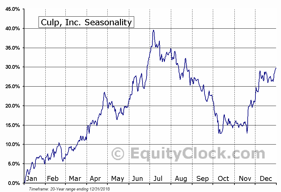 Culp, Inc. (NYSE:CULP) Seasonal Chart