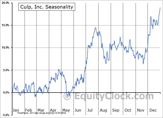 Culp, Inc. (NYSE:CULP) Seasonal Chart