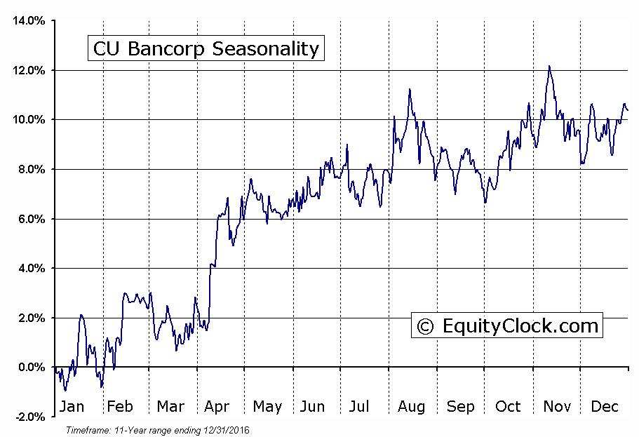 CU Bancorp (NASD:CUNB) Seasonal Chart
