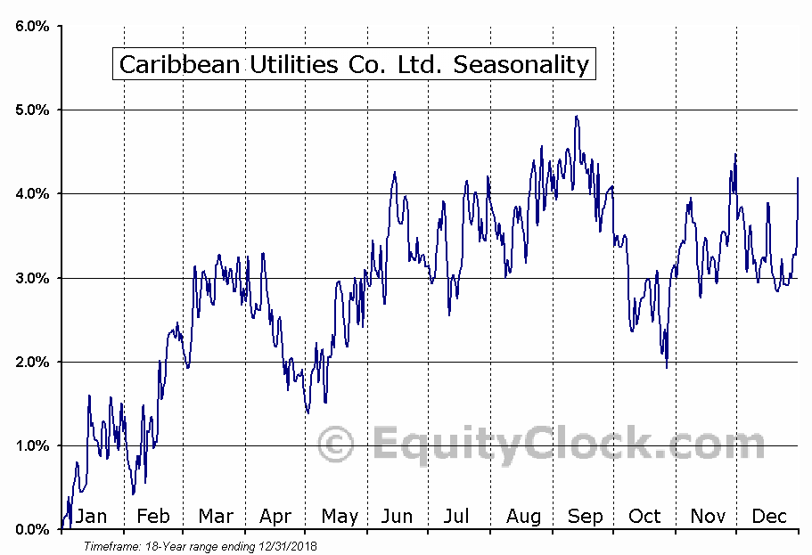 Caribbean Utilities Co. Ltd. (TSE:CUP/U.TO) Seasonal Chart