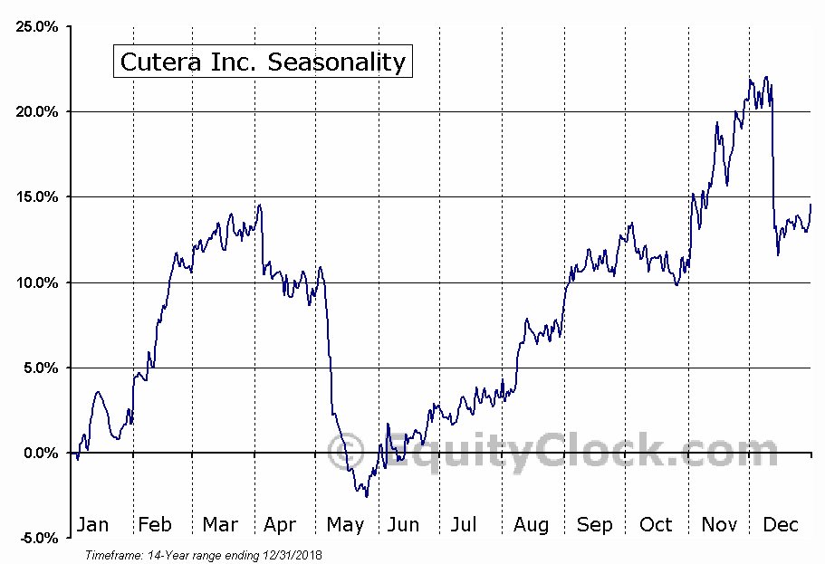 Cutera Inc. (NASD:CUTR) Seasonal Chart