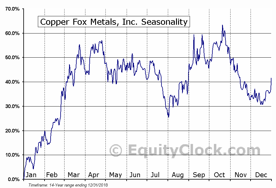Copper Fox Metals, Inc. (TSXV:CUU) Seasonal Chart