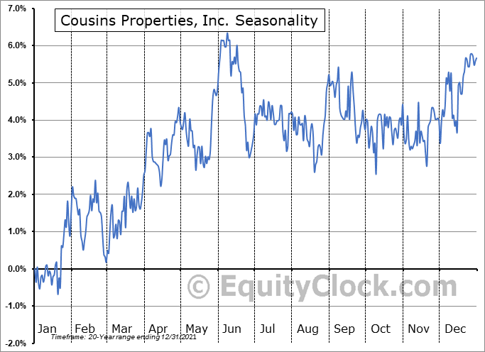 Cousins Properties, Inc. (NYSE:CUZ) Seasonal Chart