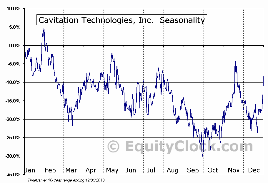 Cavitation Technologies, Inc.  (OTCMKT:CVAT) Seasonal Chart